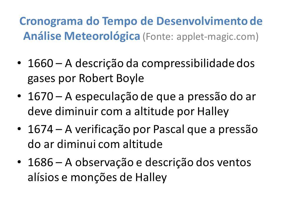 Cronograma do Tempo de Desenvolvimento de Análise Meteorológica (Fonte: applet-magic.com)