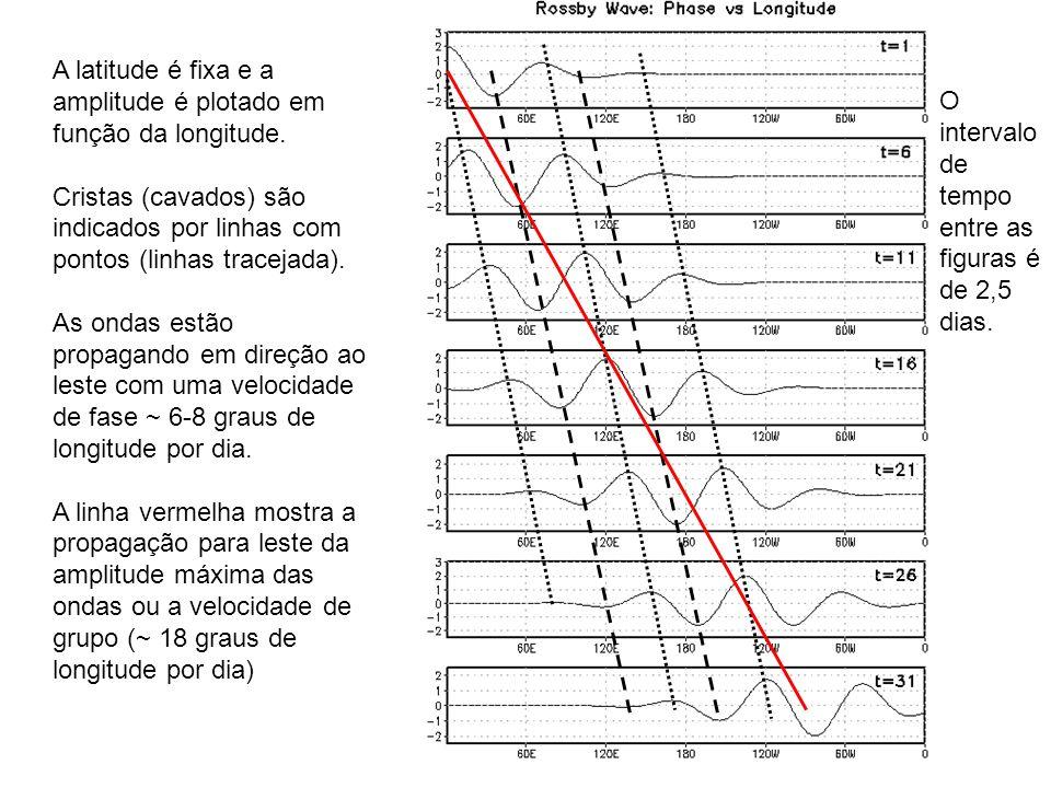 A latitude é fixa e a amplitude é plotado em função da longitude.