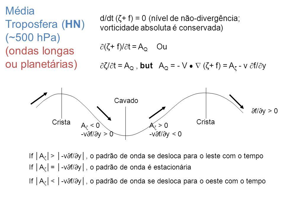 Média Troposfera (HN) (~500 hPa) (ondas longas ou planetárias)