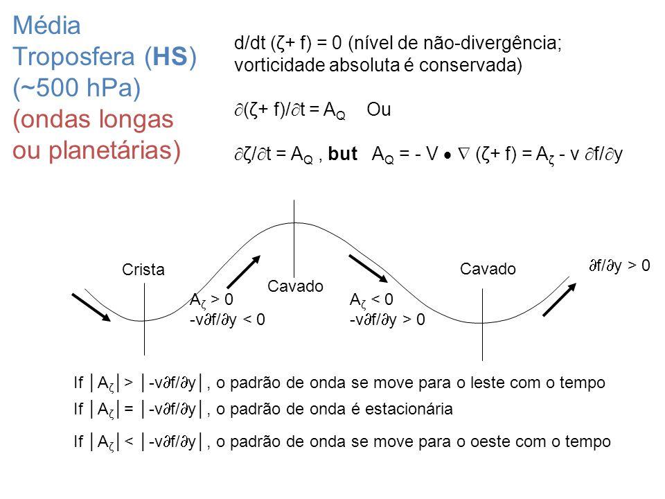 Média Troposfera (HS) (~500 hPa) (ondas longas ou planetárias)