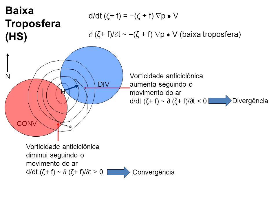 Baixa Troposfera (HS) d/dt (ζ+ f) = −(ζ + f) p  V