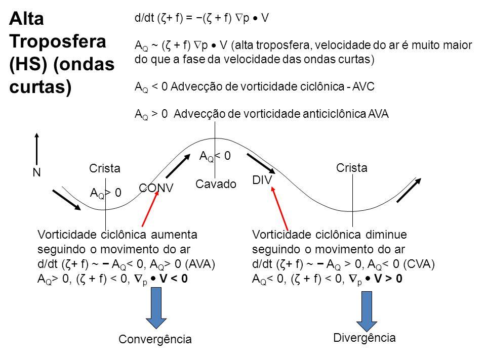 Alta Troposfera (HS) (ondas curtas)