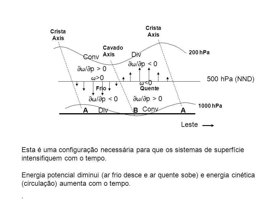 A B Leste Conv Div 500 hPa (NND) /p < 0 /p > 0 <0