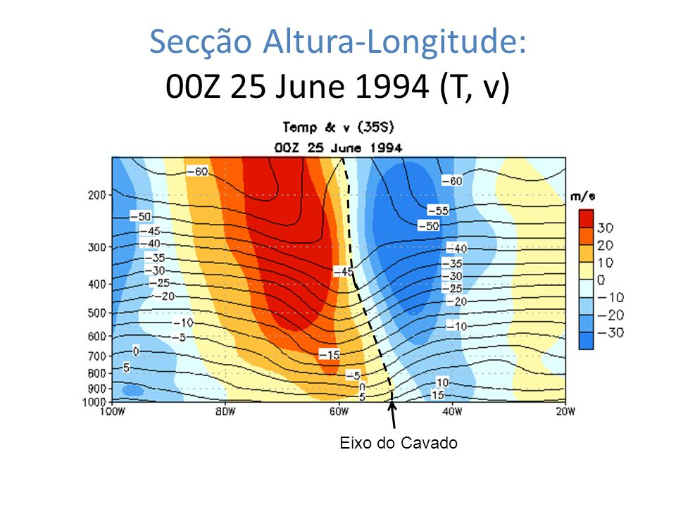 Secção Altura-Longitude: 00Z 25 June 1994 (T, v)