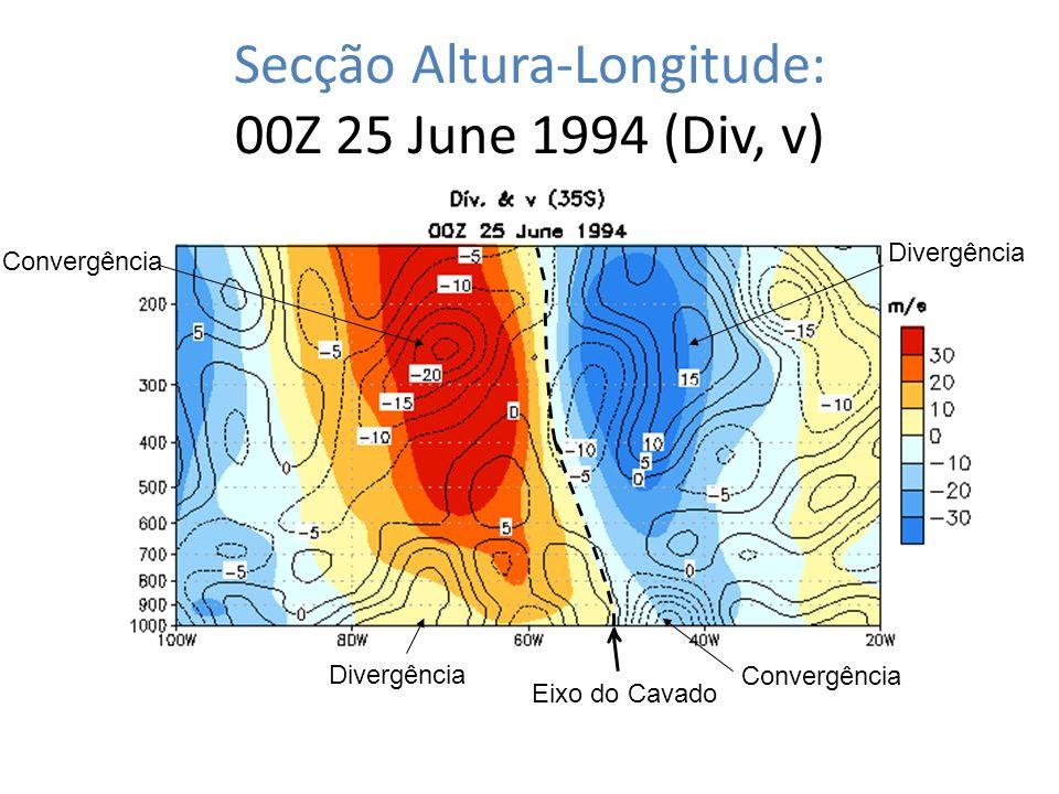 Secção Altura-Longitude: 00Z 25 June 1994 (Div, v)