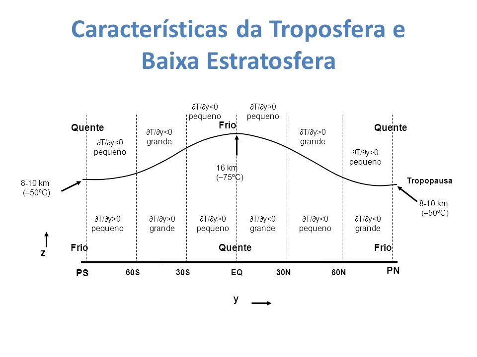 Características da Troposfera e Baixa Estratosfera