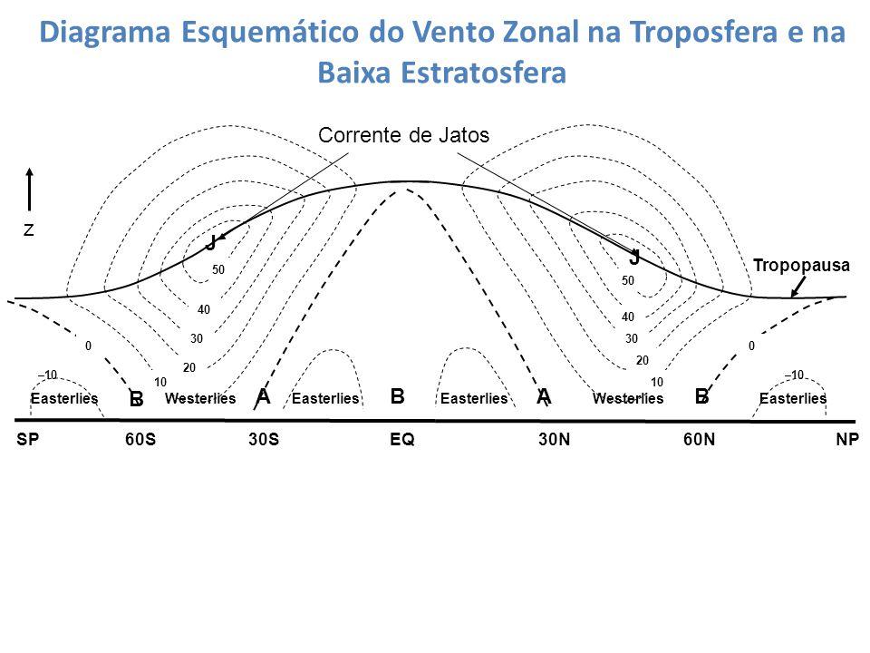 Diagrama Esquemático do Vento Zonal na Troposfera e na Baixa Estratosfera