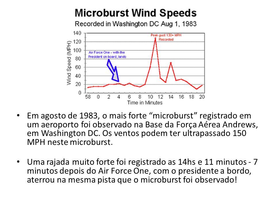 Em agosto de 1983, o mais forte microburst registrado em um aeroporto foi observado na Base da Força Aérea Andrews, em Washington DC. Os ventos podem ter ultrapassado 150 MPH neste microburst.