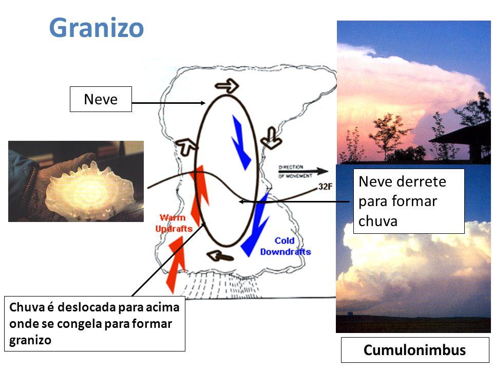 Granizo Neve Neve derrete para formar chuva Cumulonimbus