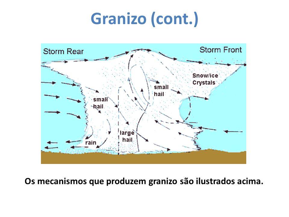 Granizo (cont.) Os mecanismos que produzem granizo são ilustrados acima.