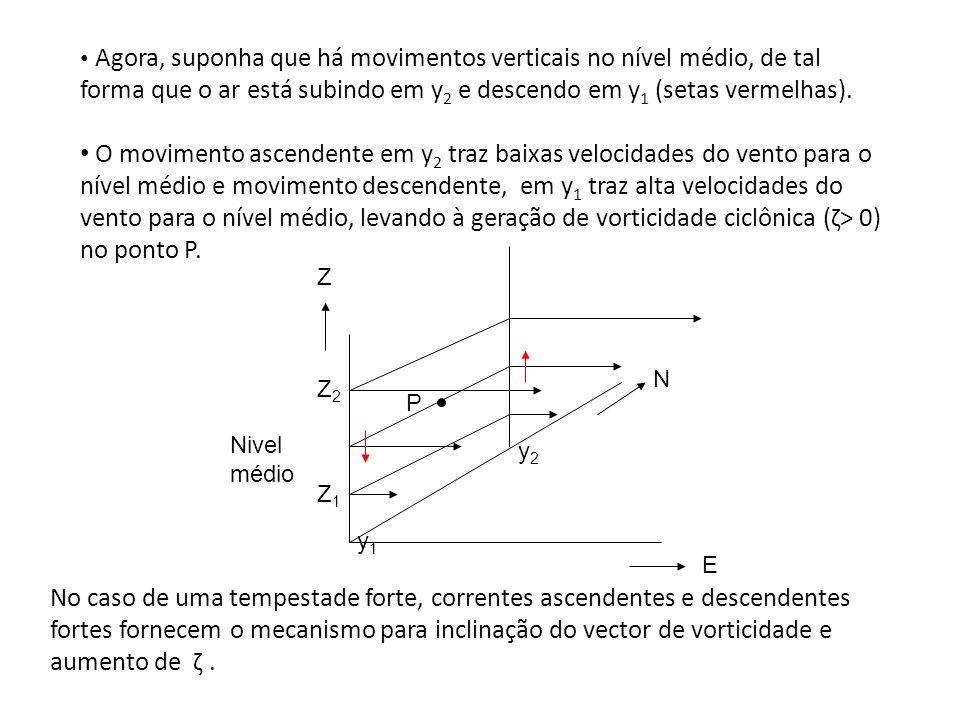 Agora, suponha que há movimentos verticais no nível médio, de tal forma que o ar está subindo em y2 e descendo em y1 (setas vermelhas).