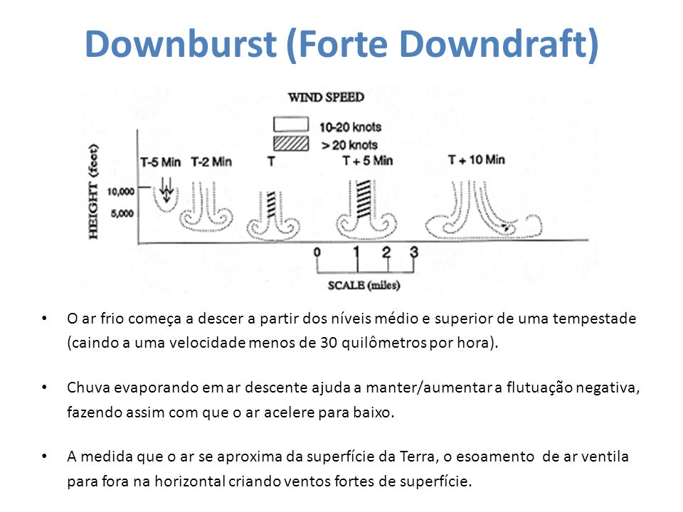 Downburst (Forte Downdraft)