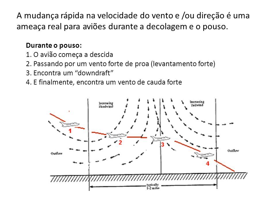 A mudança rápida na velocidade do vento e /ou direção é uma ameaça real para aviões durante a decolagem e o pouso.