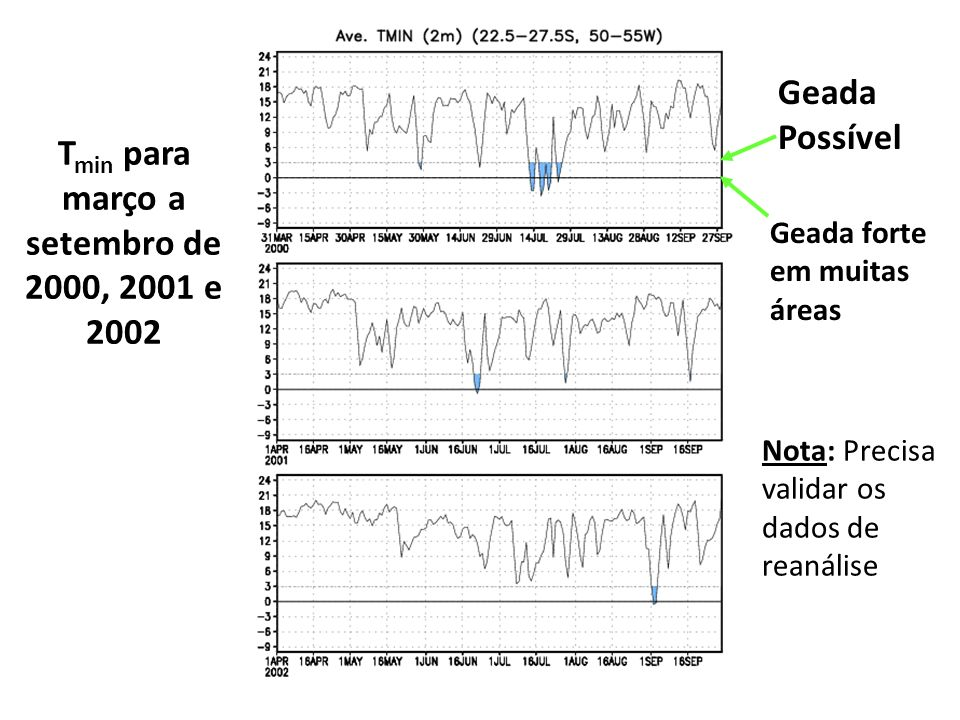 Tmin para março a setembro de 2000, 2001 e 2002
