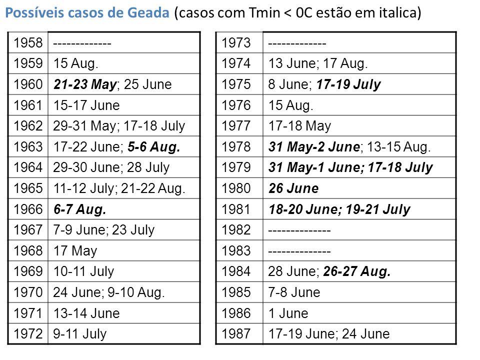 Possíveis casos de Geada (casos com Tmin < 0C estão em italica)