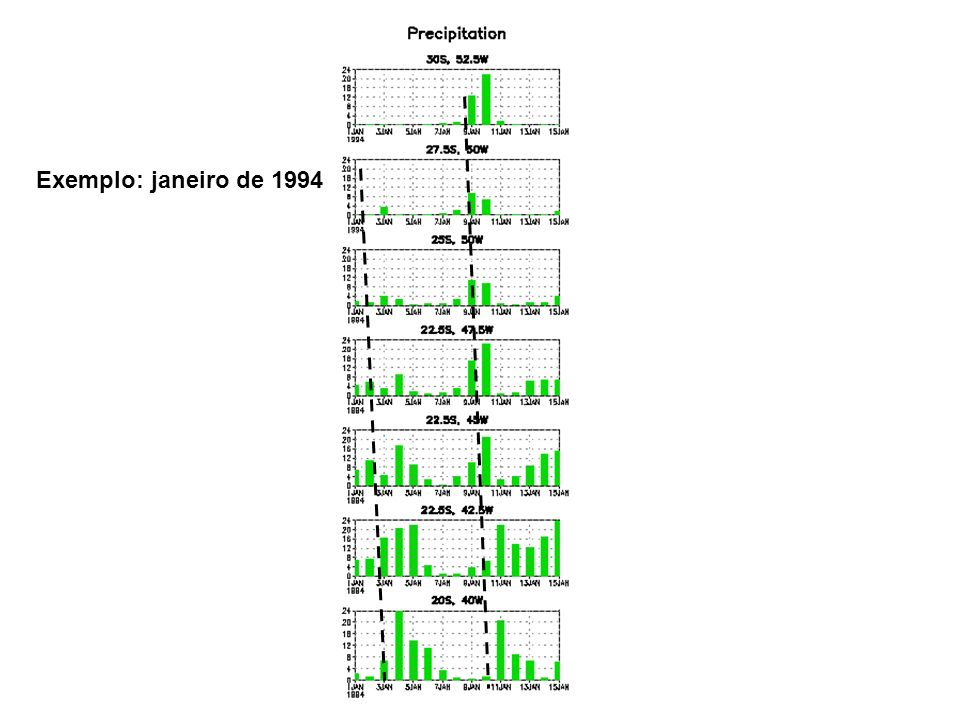 Precipitation: 1-15 January 1994