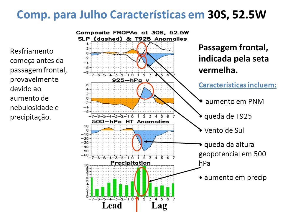 Comp. para Julho Características em 30S, 52.5W