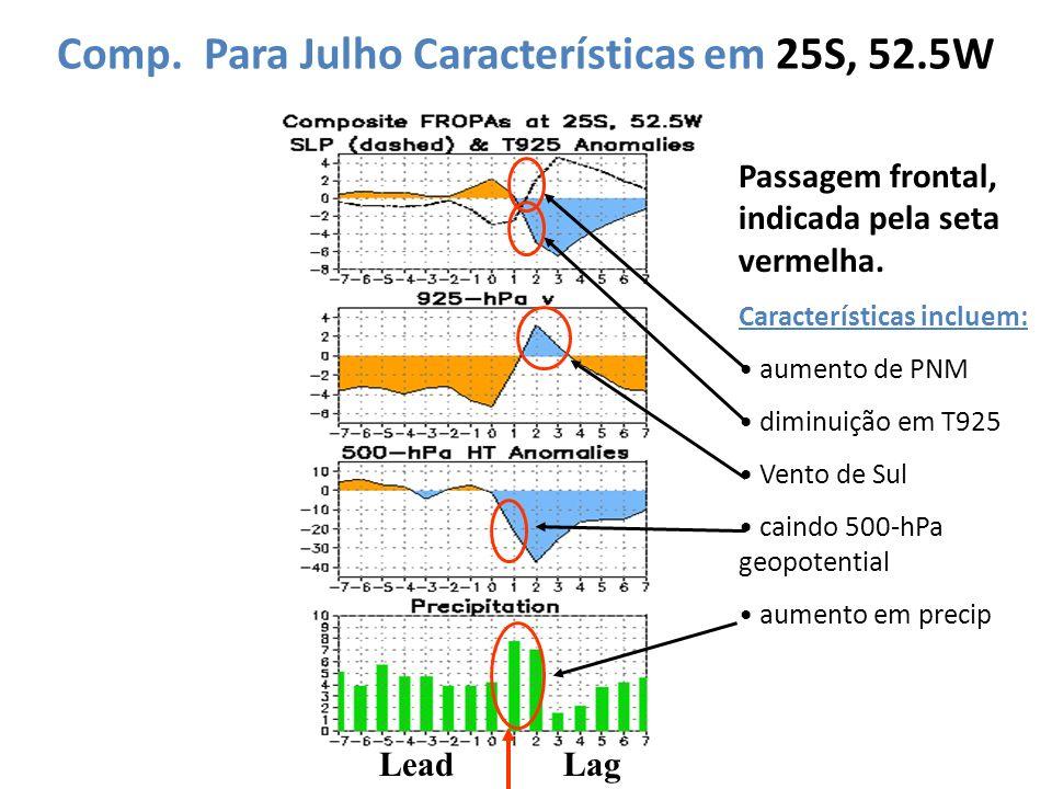 Comp. Para Julho Características em 25S, 52.5W