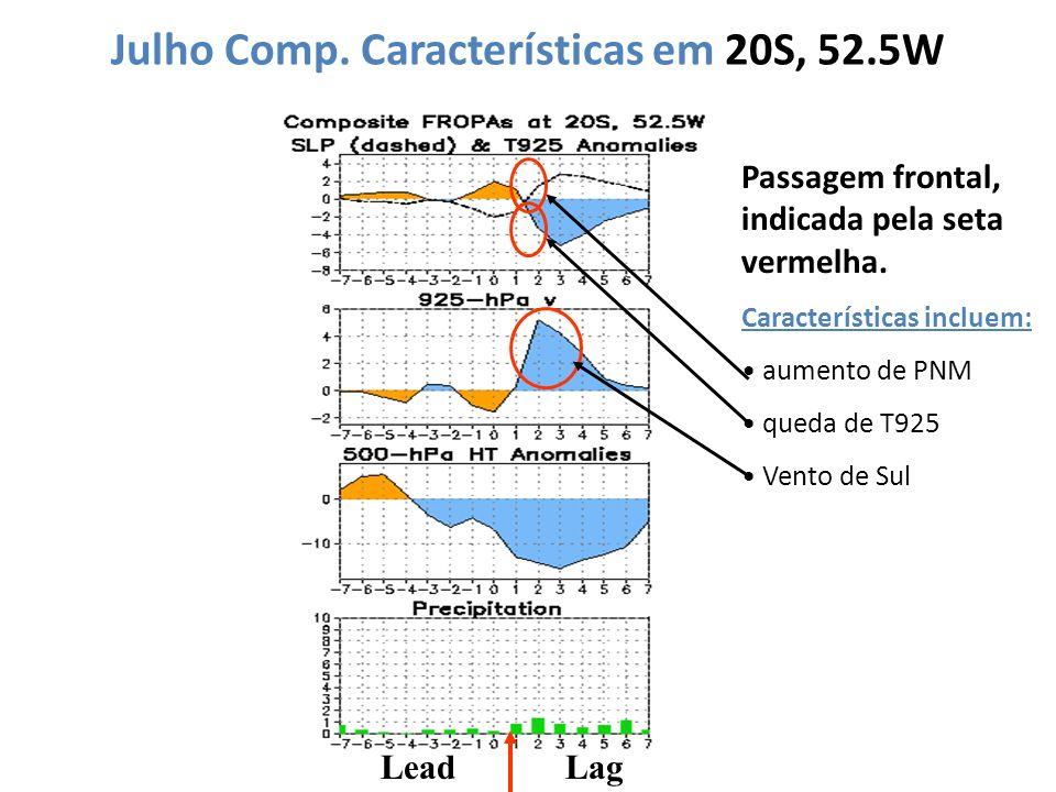 Julho Comp. Características em 20S, 52.5W