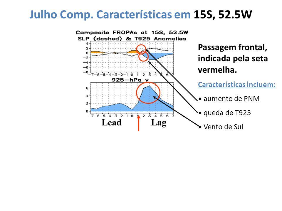 Julho Comp. Características em 15S, 52.5W