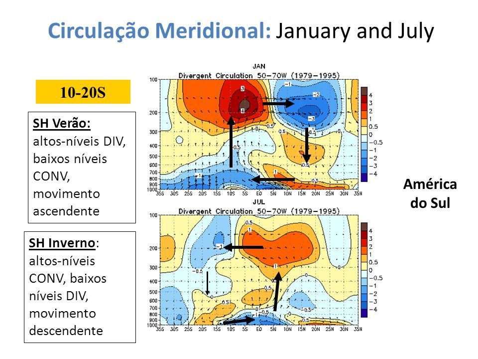 Circulação Meridional: January and July