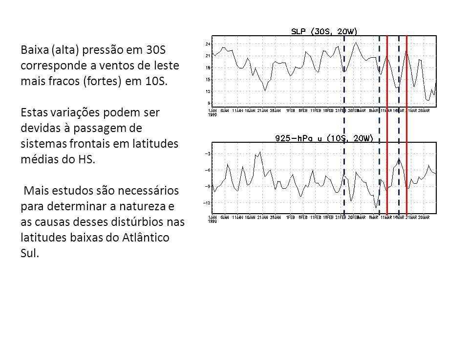 Baixa (alta) pressão em 30S corresponde a ventos de leste mais fracos (fortes) em 10S.