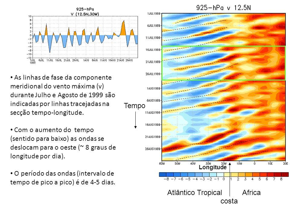 O período das ondas (intervalo de tempo de pico a pico) é de 4-5 dias.