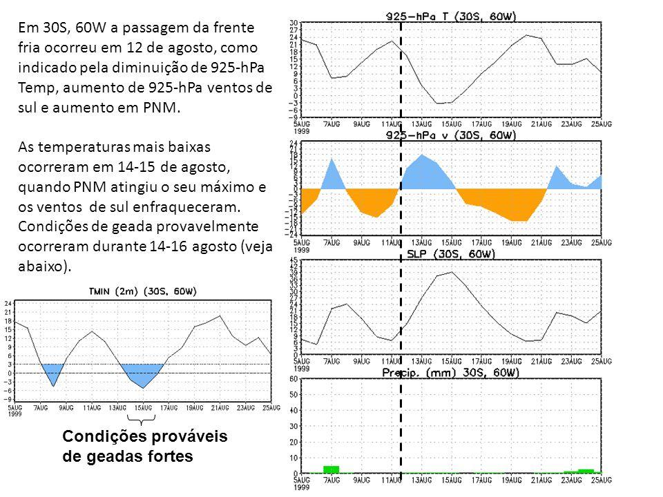 Em 30S, 60W a passagem da frente fria ocorreu em 12 de agosto, como indicado pela diminuição de 925-hPa Temp, aumento de 925-hPa ventos de sul e aumento em PNM.