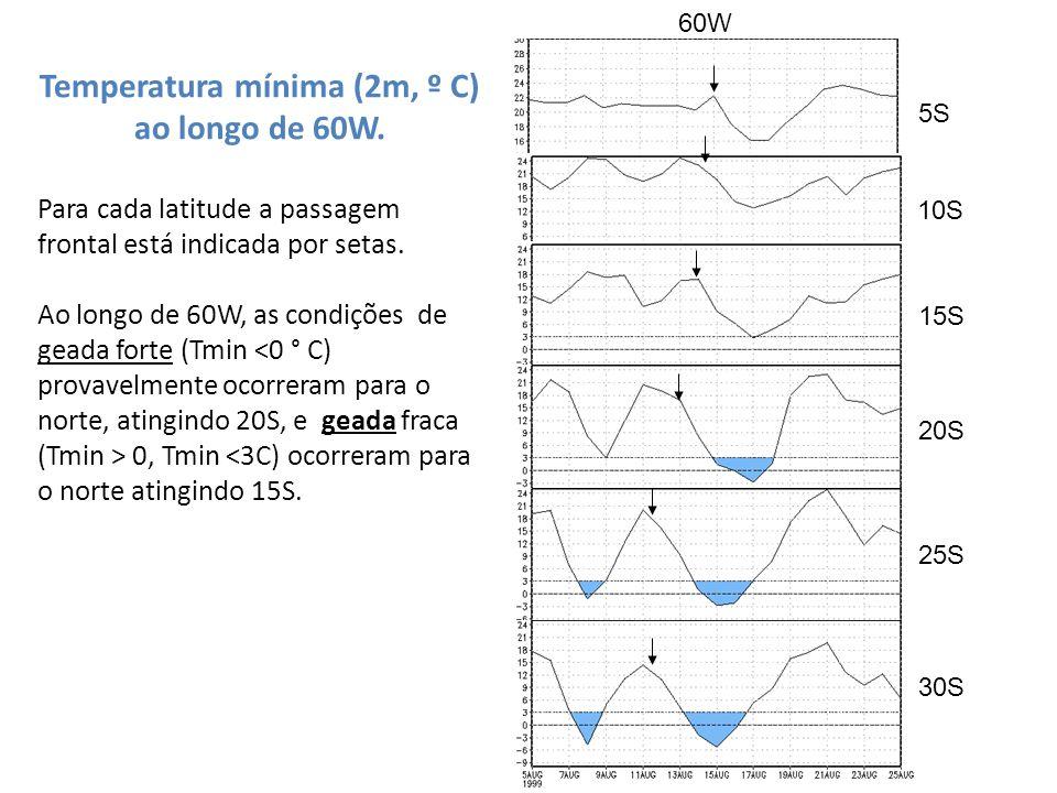 Temperatura mínima (2m, º C) ao longo de 60W.