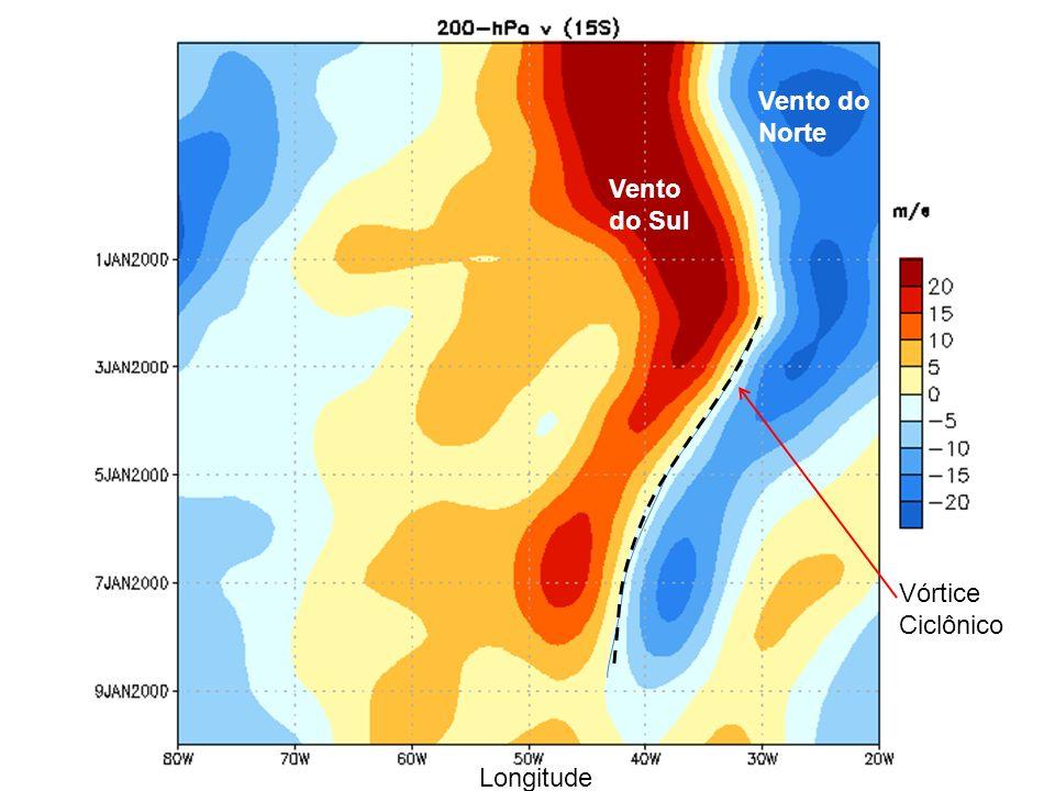 Vento do Norte Vento do Sul Vórtice Ciclônico Longitude