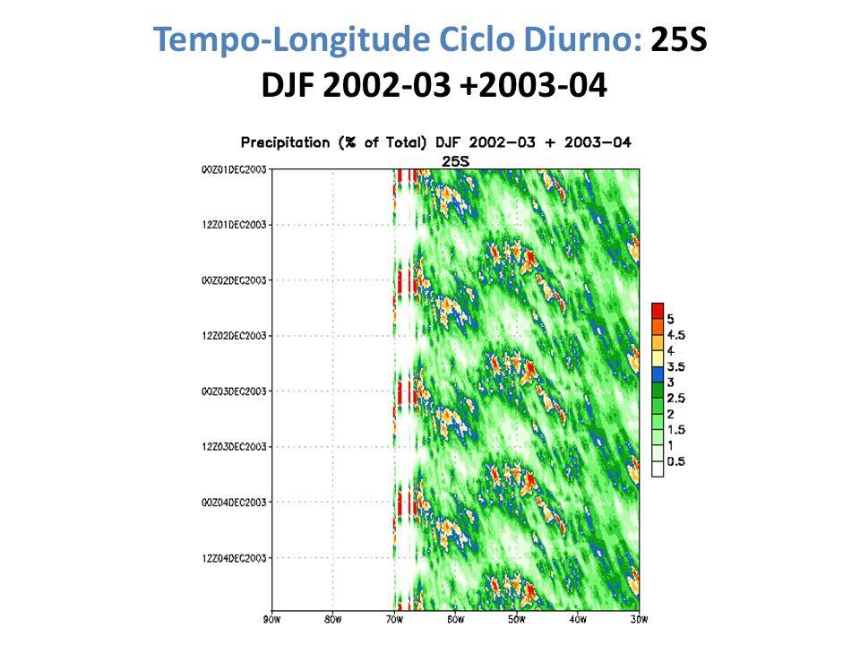 Tempo-Longitude Ciclo Diurno: 25S DJF 2002-03 +2003-04
