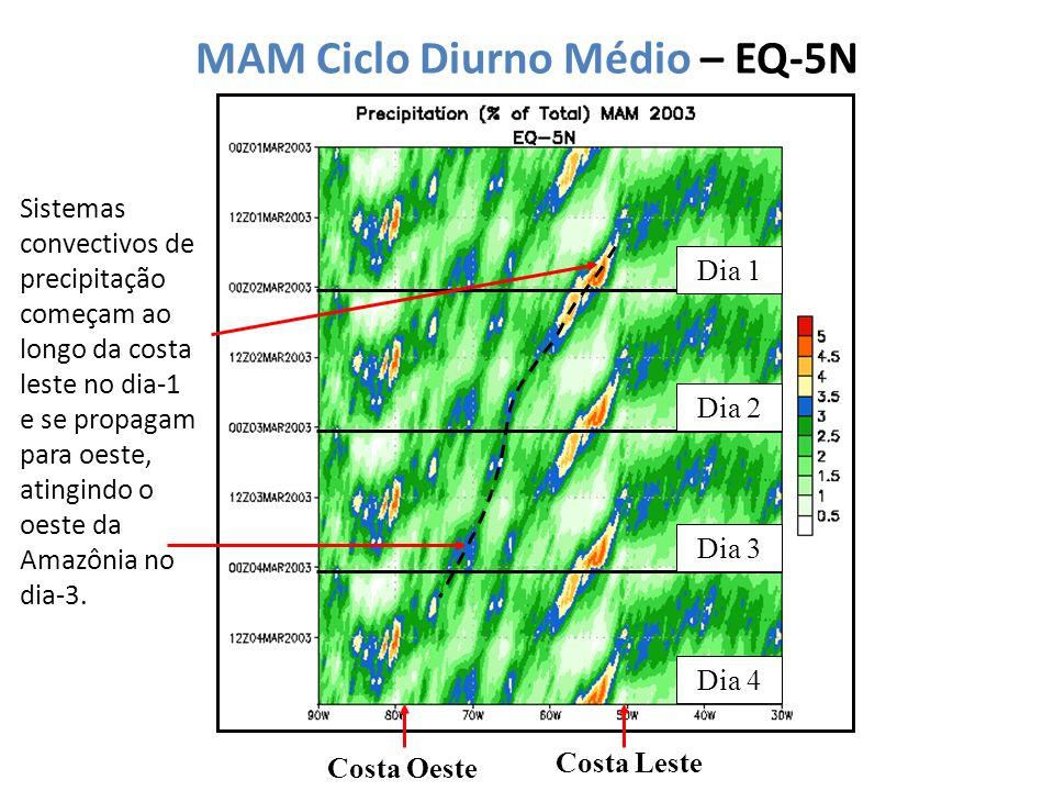 MAM Ciclo Diurno Médio – EQ-5N