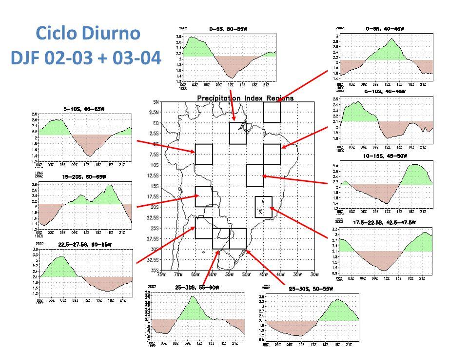 Ciclo Diurno DJF 02-03 + 03-04