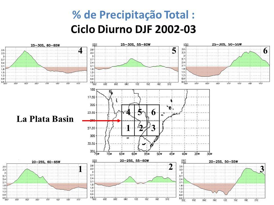 % de Precipitação Total : Ciclo Diurno DJF 2002-03