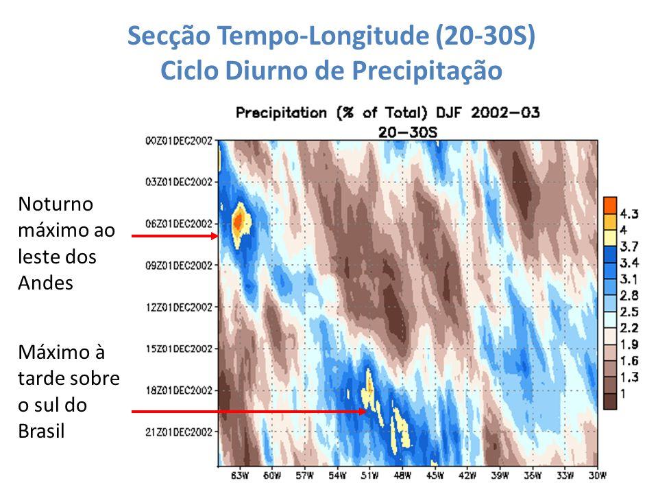 Secção Tempo-Longitude (20-30S) Ciclo Diurno de Precipitação
