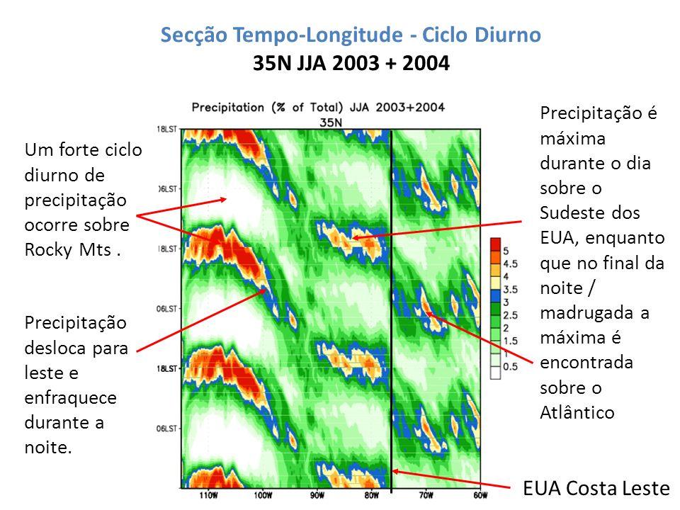 Secção Tempo-Longitude - Ciclo Diurno 35N JJA 2003 + 2004