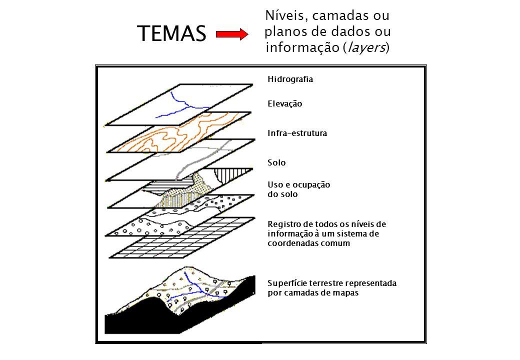 Níveis, camadas ou planos de dados ou informação (layers)