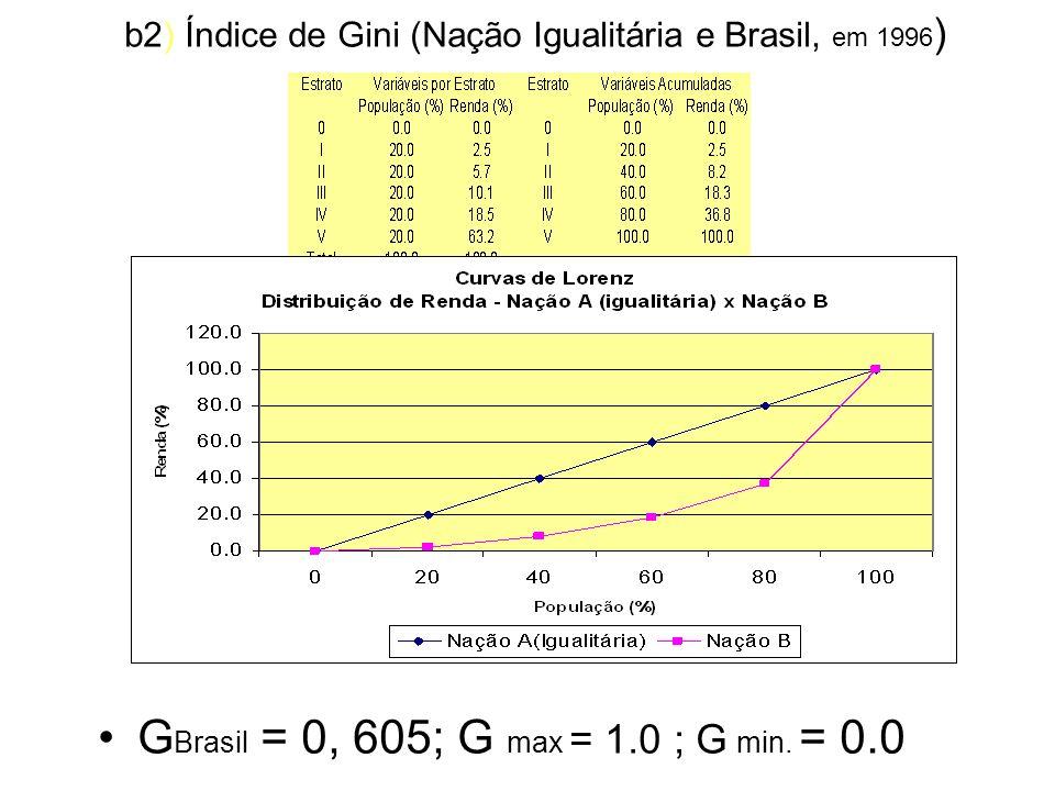 b2) Índice de Gini (Nação Igualitária e Brasil, em 1996)