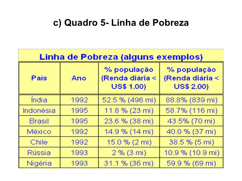 c) Quadro 5- Linha de Pobreza