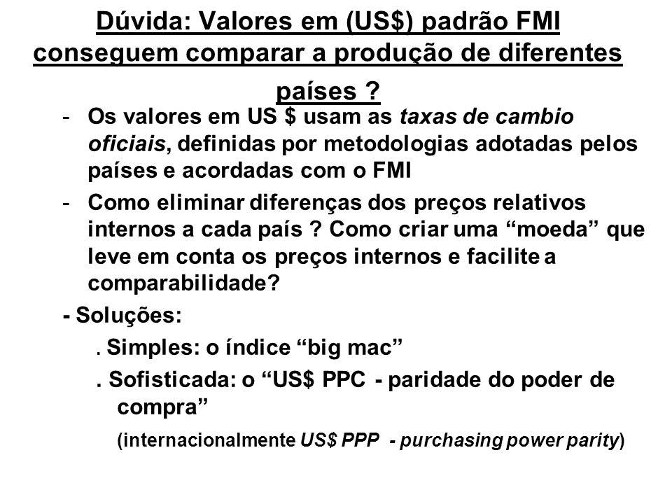 Dúvida: Valores em (US$) padrão FMI conseguem comparar a produção de diferentes países