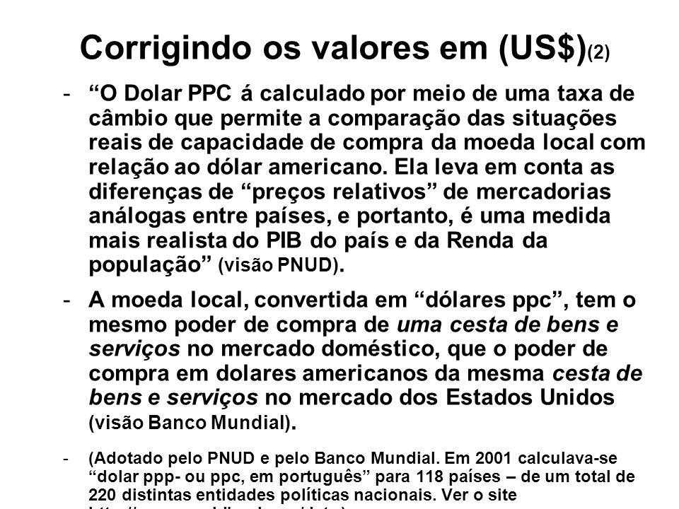 Corrigindo os valores em (US$)(2)