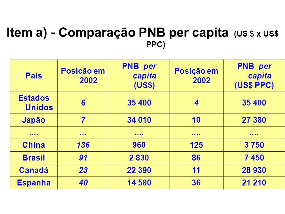 Item a) - Comparação PNB per capita (US $ x US$ PPC)