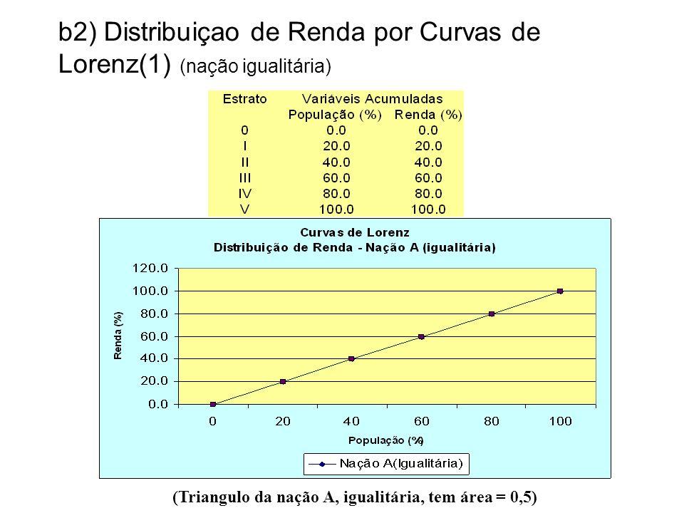 b2) Distribuiçao de Renda por Curvas de Lorenz(1) (nação igualitária)