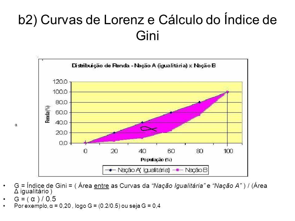 b2) Curvas de Lorenz e Cálculo do Índice de Gini