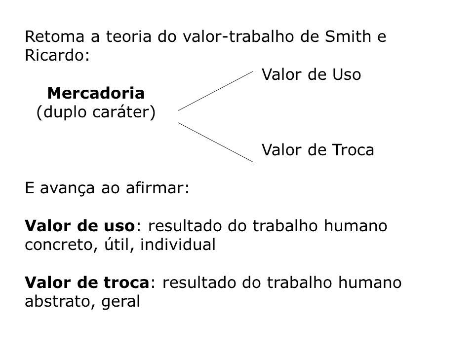 Retoma a teoria do valor-trabalho de Smith e Ricardo: