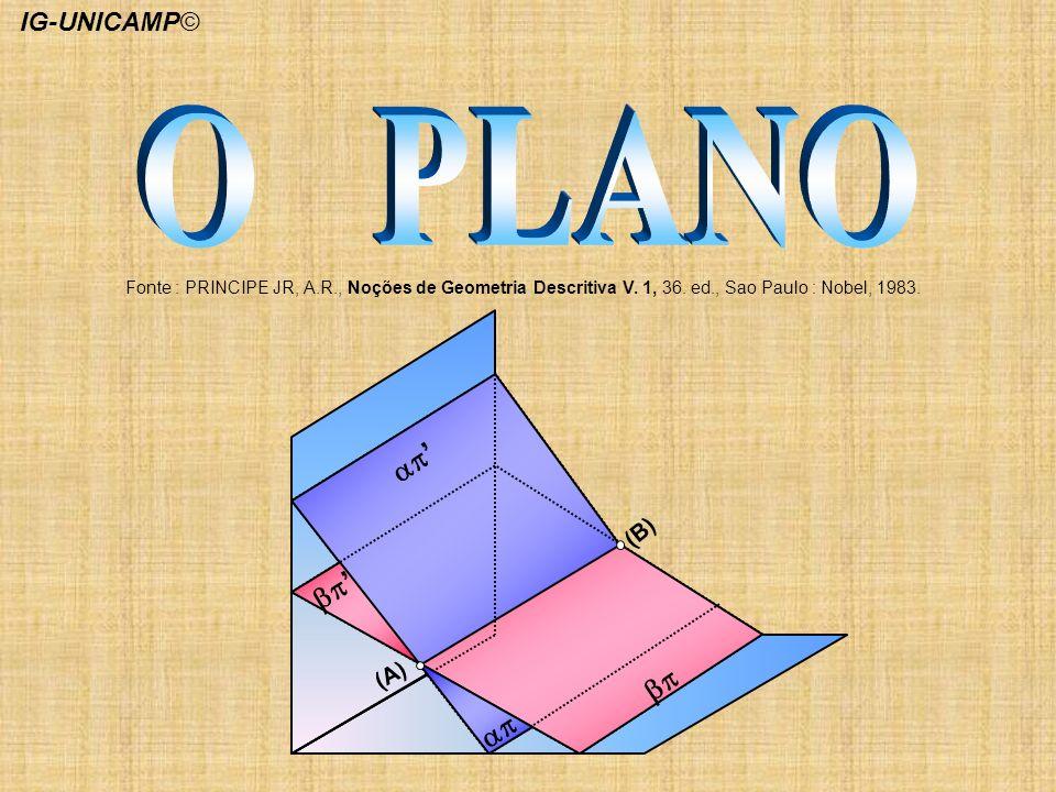 O PLANO ap' bp' bp ap IG-UNICAMP© (B) (A)