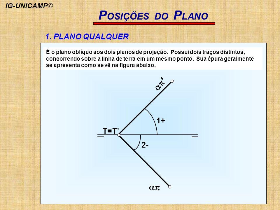 POSIÇÕES DO PLANO ap' ap 1. PLANO QUALQUER 1+ T=T' 2- IG-UNICAMP©