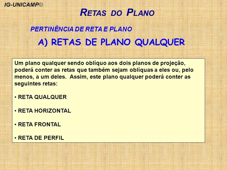 RETAS DO PLANO A) RETAS DE PLANO QUALQUER PERTINÊNCIA DE RETA E PLANO