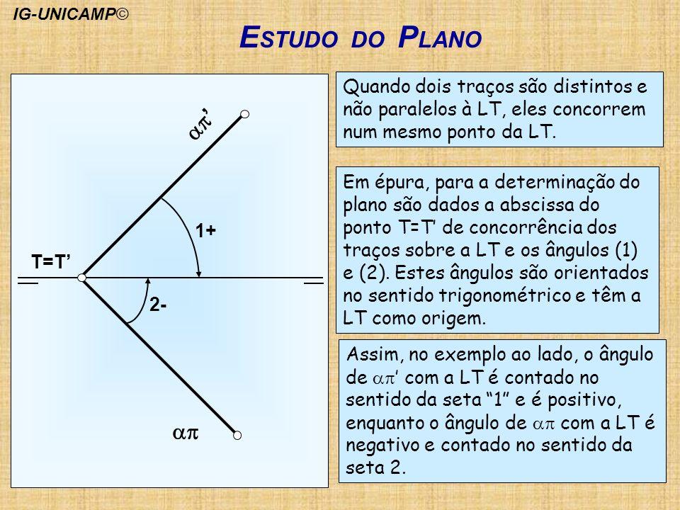 IG-UNICAMP© ESTUDO DO PLANO. ap. ap' 1+ 2- T=T' Quando dois traços são distintos e não paralelos à LT, eles concorrem num mesmo ponto da LT.
