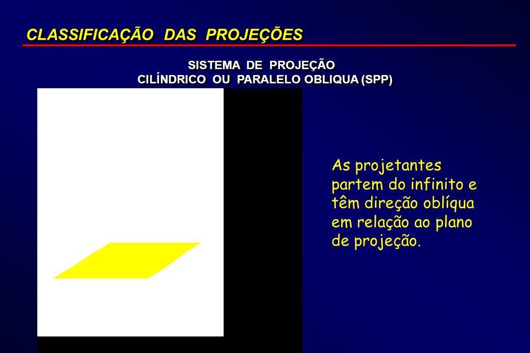 CILÍNDRICO OU PARALELO OBLIQUA (SPP)